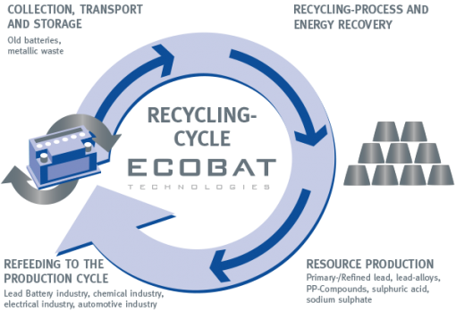 ECOBAT recycling loop