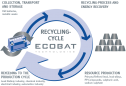 ECOBAT Recycling Cycle