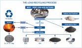 ECOBAT´s Lead Recycling Process